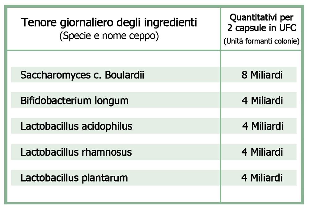 Naturaflora-Ingredienti